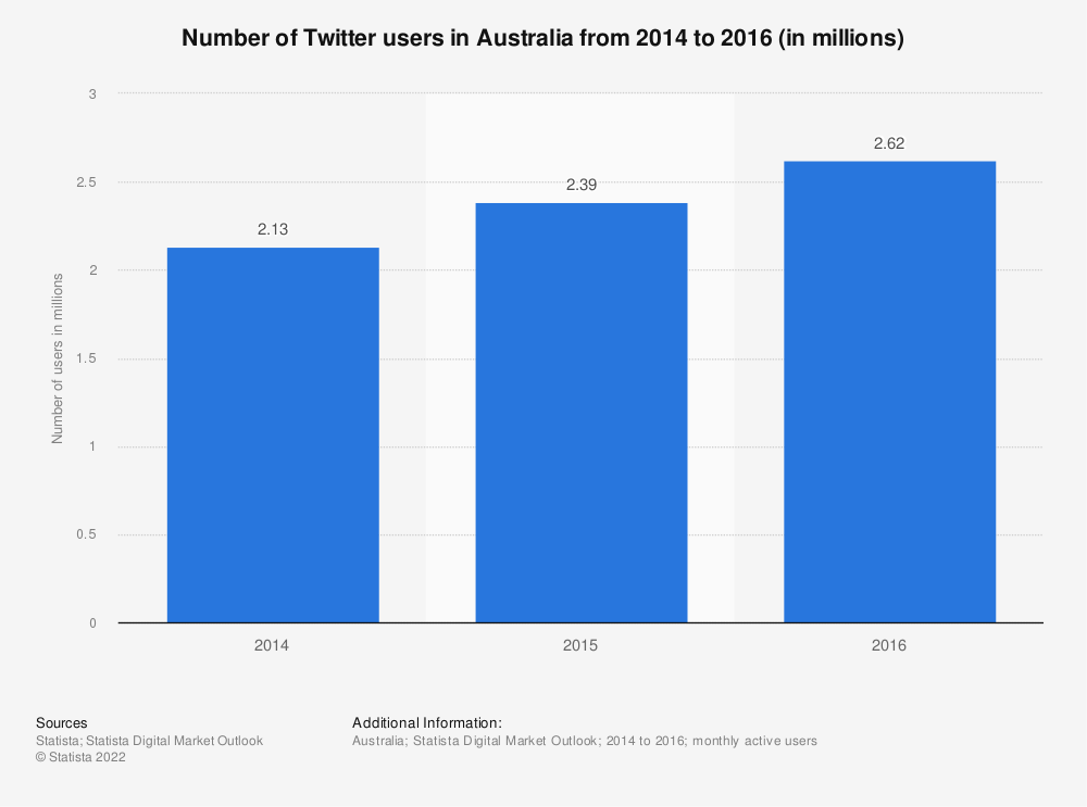 Statistic: Number of Twitter users in Australia from 2014 to 2016 (in millions) | Statista