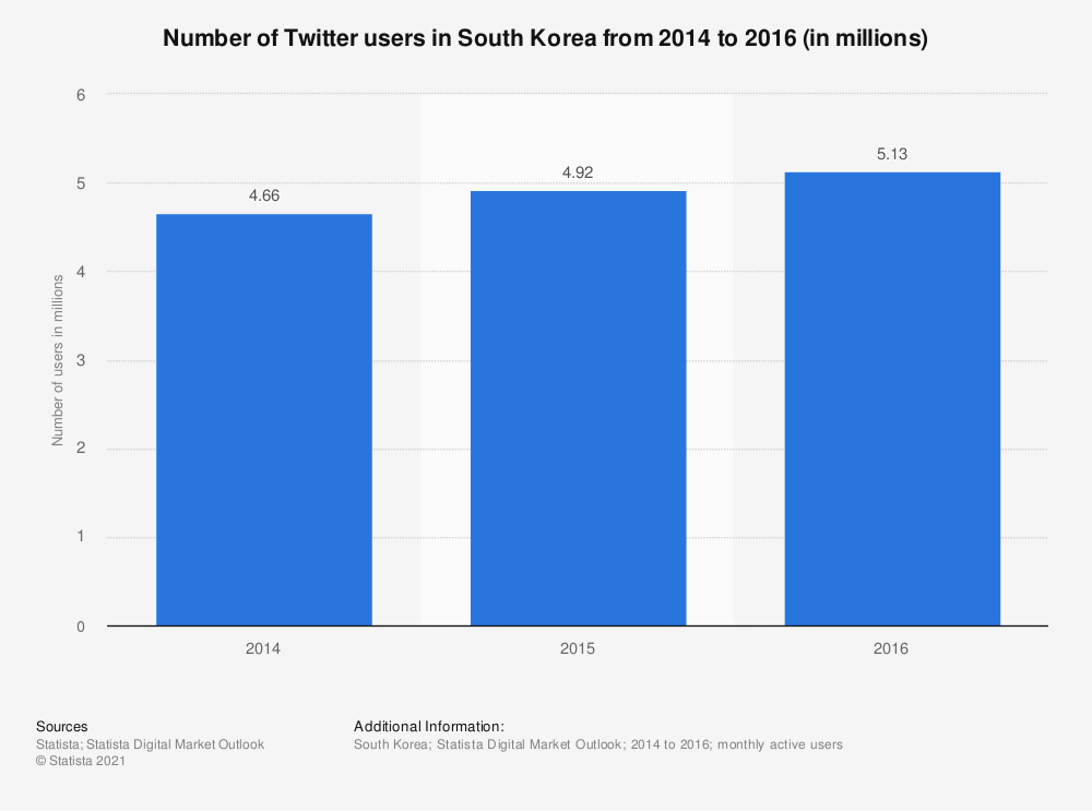Statistic: Number of Twitter users in South Korea from 2014 to 2016 (in millions) | Statista
