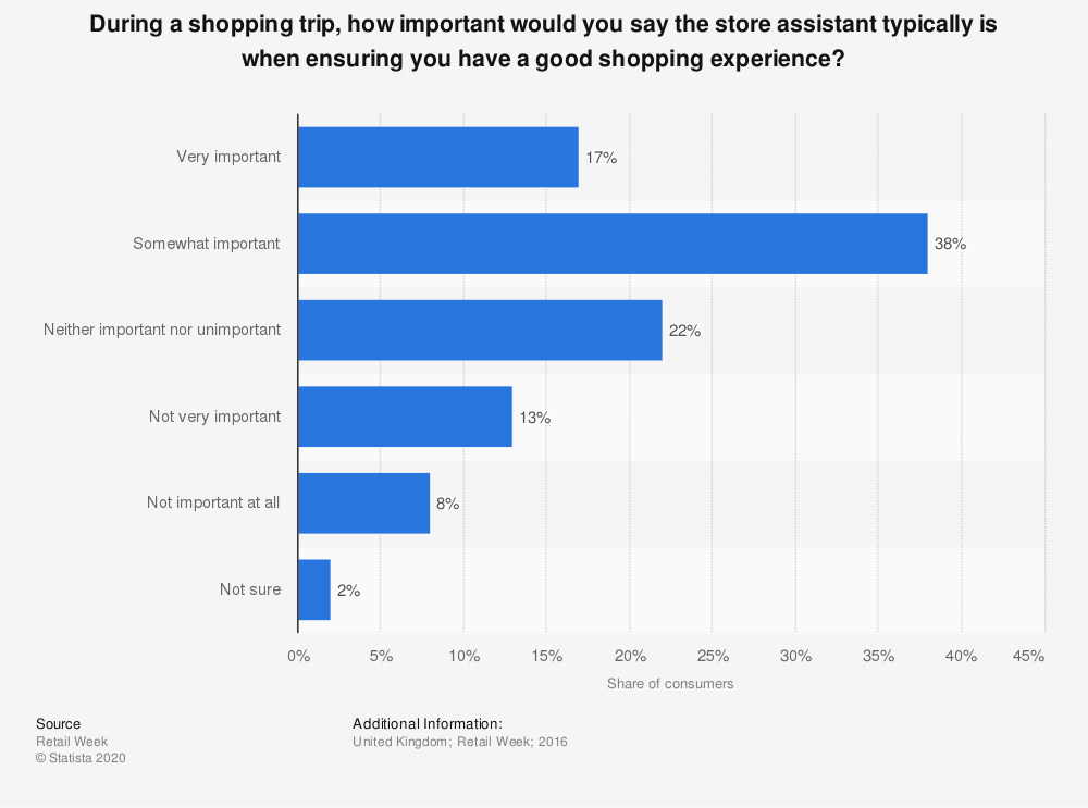 Statistic: During a shopping trip, how important would you say the store assistant typically is when ensuring you have a good shopping experience? | Statista