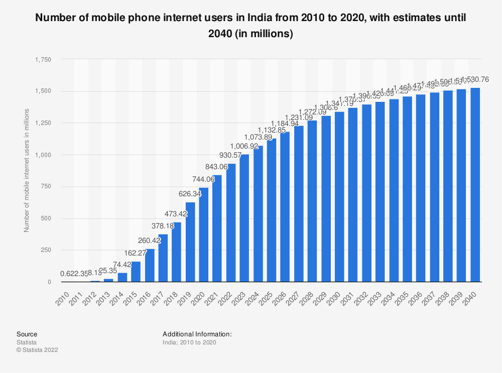 Statistic: Number of mobile phone internet users in India from 2015 to 2018 with a forecast until 2023 (in millions) | Statista