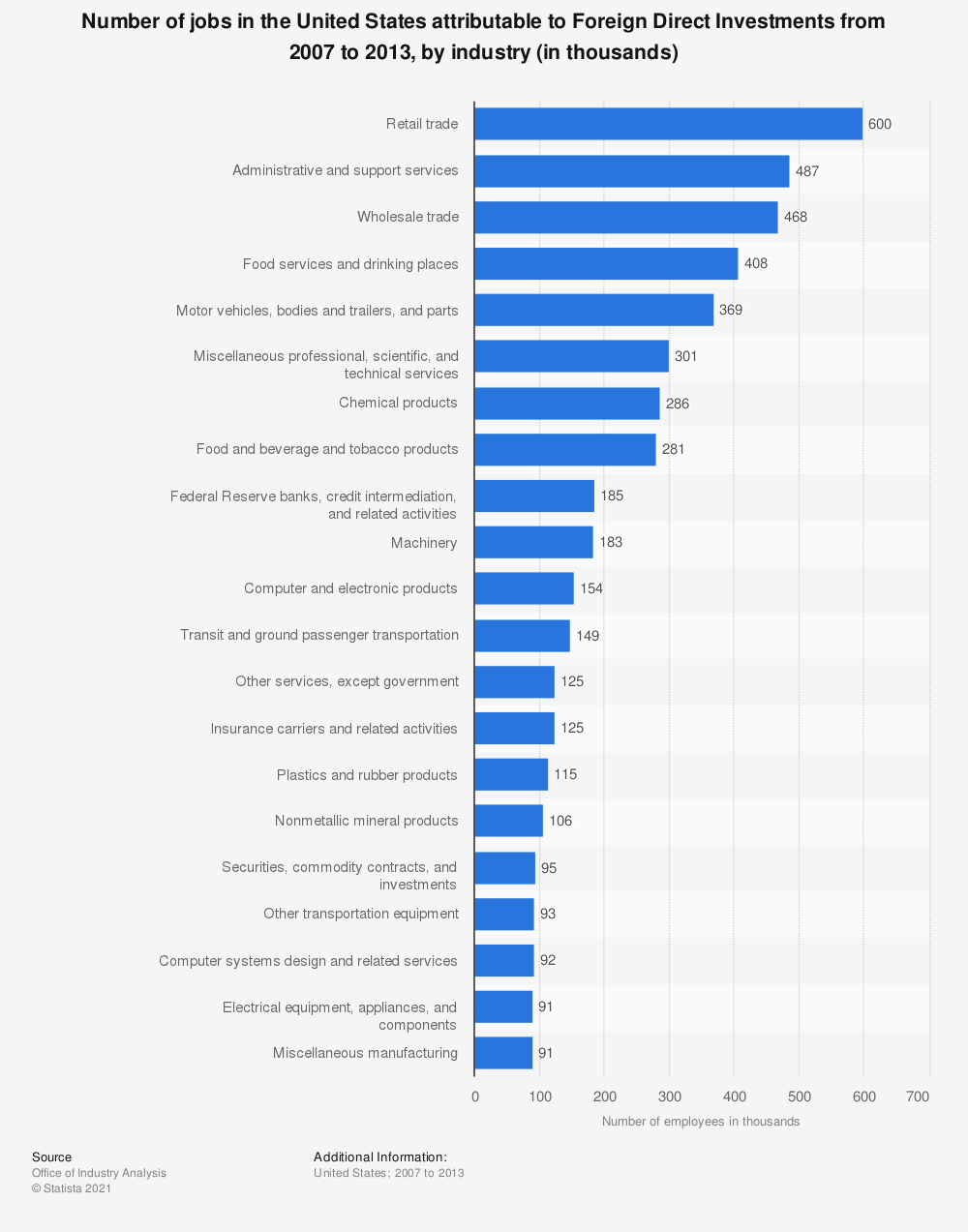 Statistic: Number of jobs in the United States attributable to Foreign Direct Investments from 2007 to 2013, by industry (in thousands) | Statista