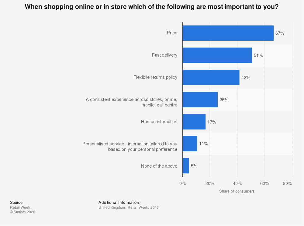 Statistic: When shopping online or in store which of the following are most important to you? | Statista
