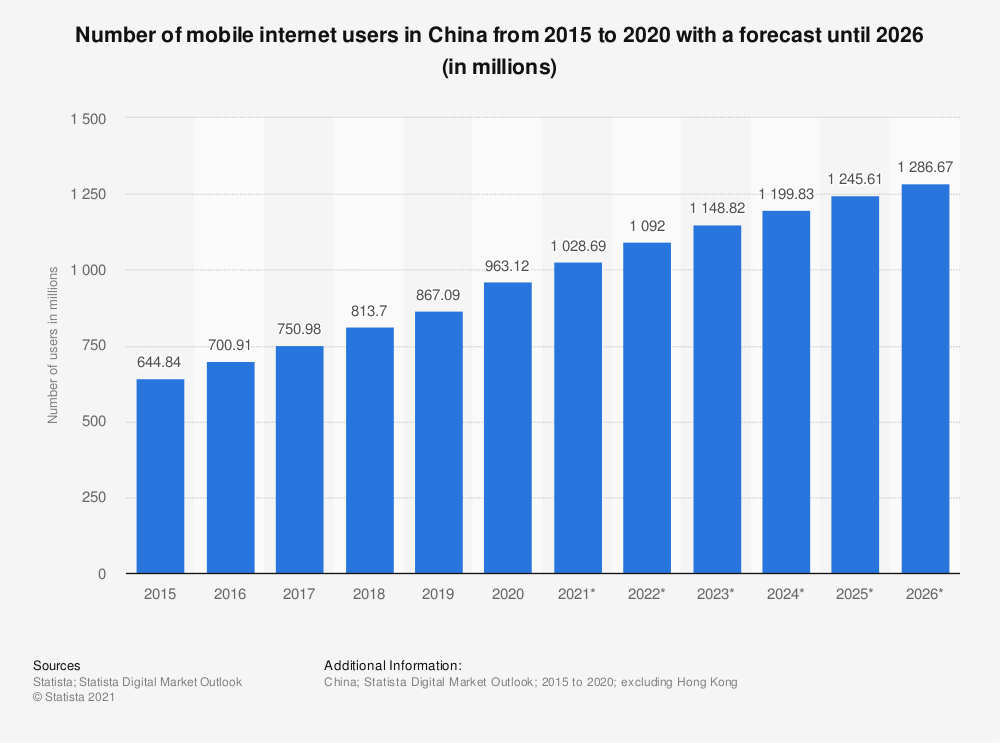 Statistic: Number of mobile internet users in China from 2015 to 2019 with a forecast until 2023 (in millions) | Statista
