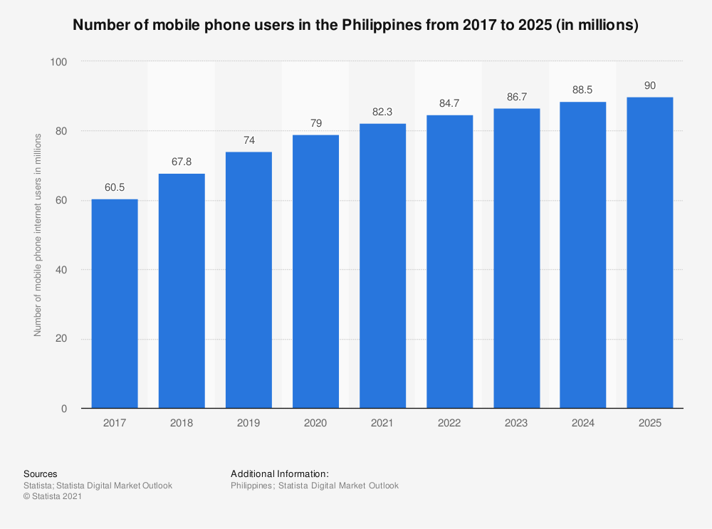 Statistic: Number of mobile phone internet users in the Philippines from 2017 to 2023 (in millions) | Statista