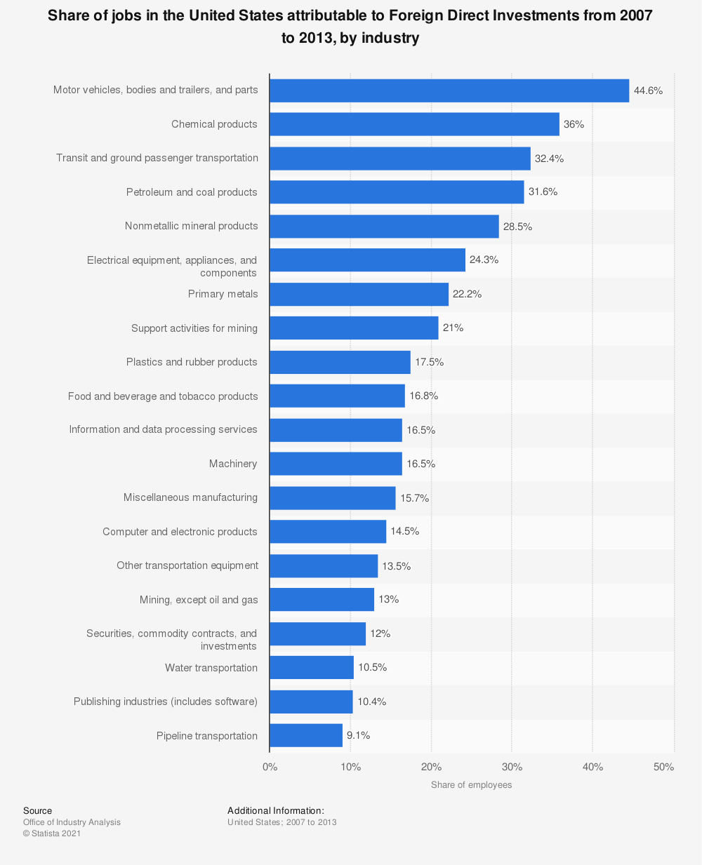Statistic: Share of jobs in the United States attributable to Foreign Direct Investments from 2007 to 2013, by industry | Statista