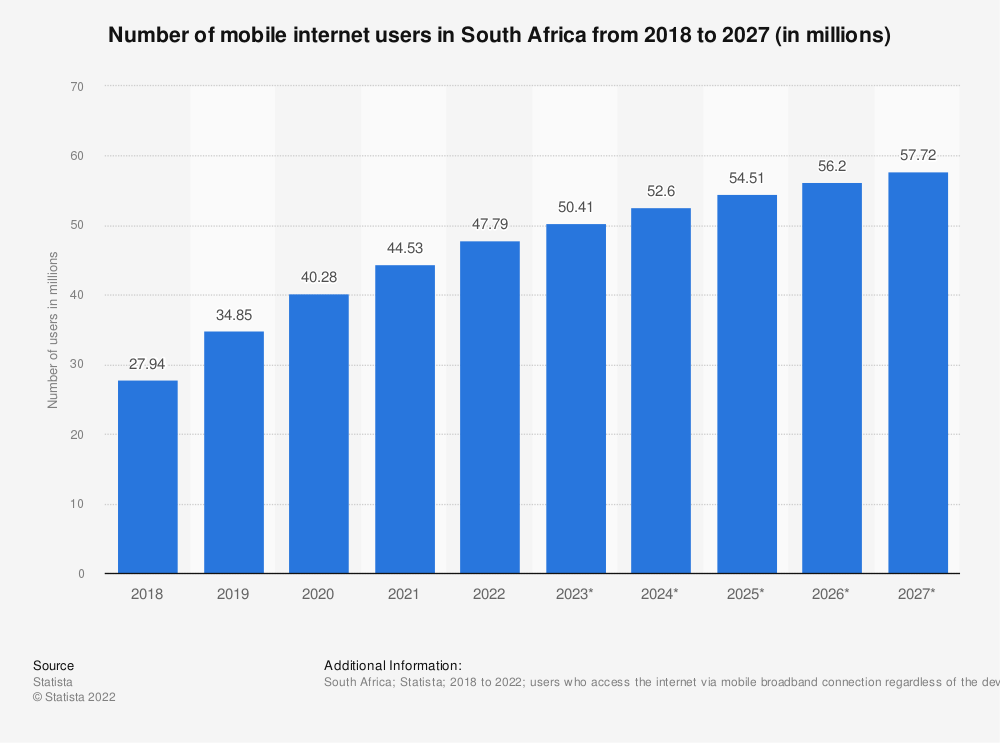 Statistic: Number of mobile phone internet users in South Africa from 2015 to 2022 (in millions) | Statista