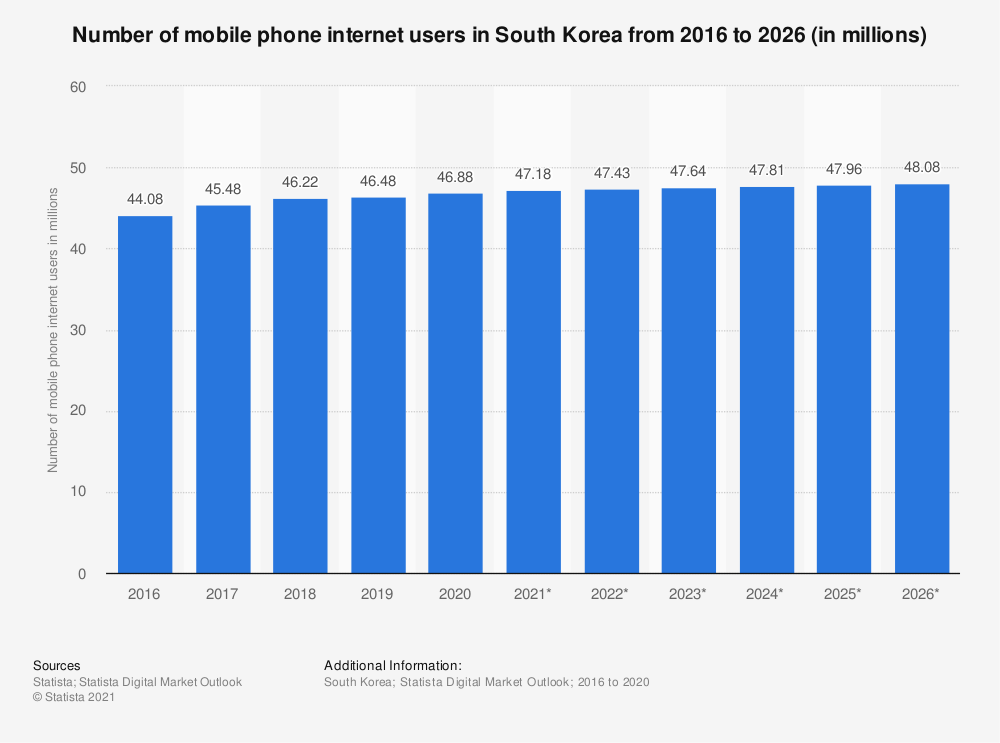 Statistic: Number of mobile phone internet users in South Korea from 2015 to 2022 (in millions)   Statista