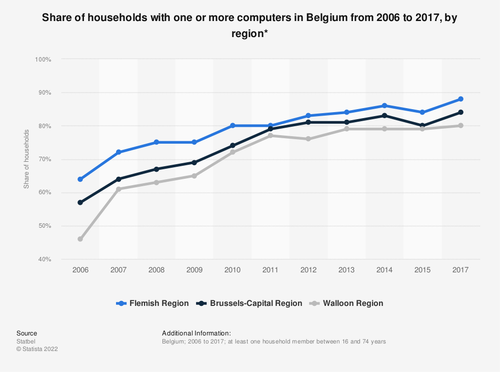Statistic: Share of households with one or more computers in Belgium from 2006 to 2017, by region* | Statista