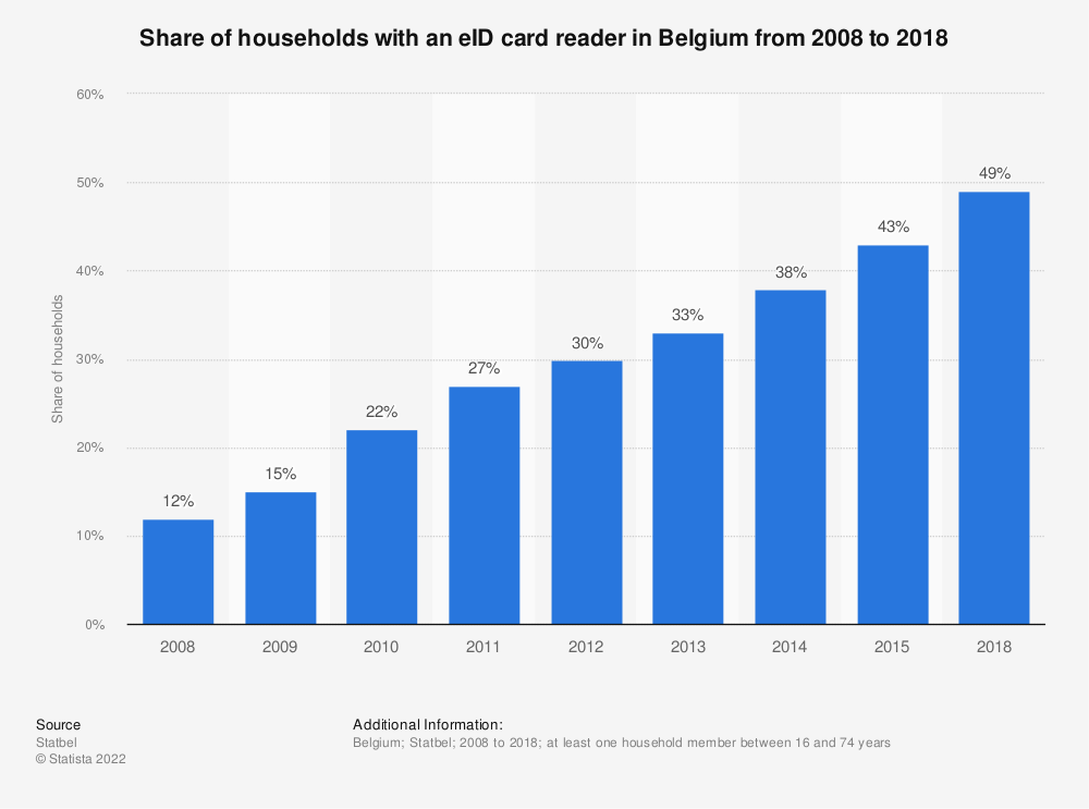 Statistic: Share of households with an eID card reader in Belgium from 2008 to 2015 | Statista