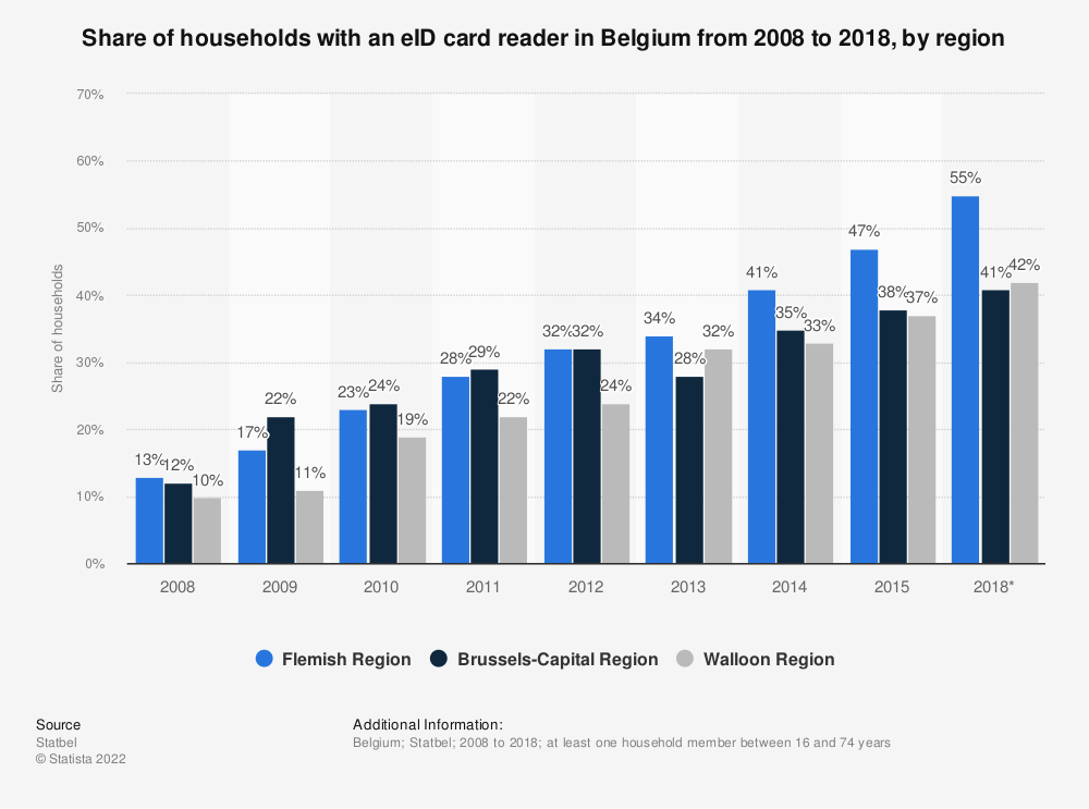 Statistic: Share of households with an eID card reader in Belgium from 2008 to 2015, by region | Statista