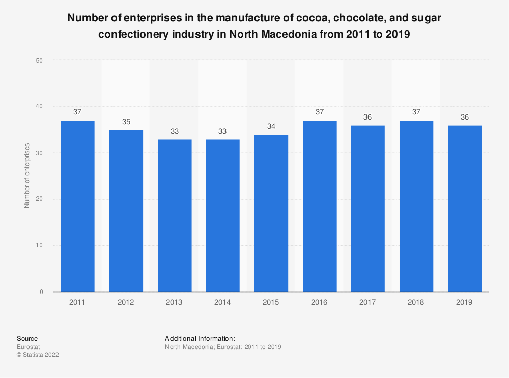 Statistic: Number of enterprises in the manufacture of cocoa, chocolate and sugar confectionery industry in North Macedonia from 2011 to 2017 | Statista