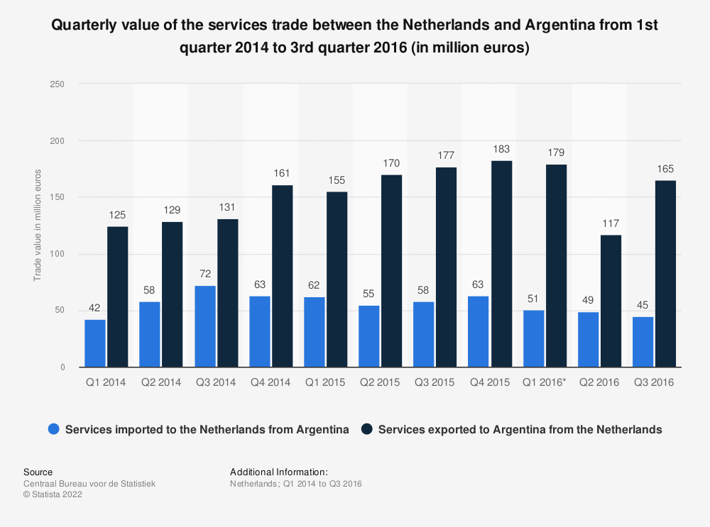 Statistic: Quarterly value of the services trade between the Netherlands and Argentina from 1st quarter 2014 to 3rd quarter 2016 (in million euros) | Statista