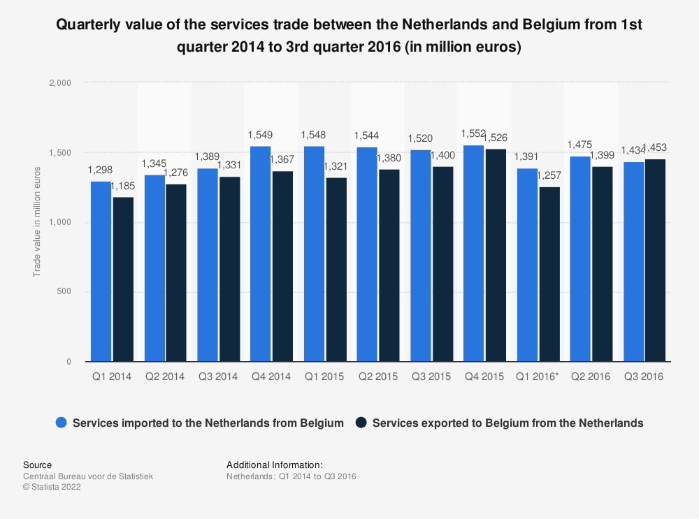 Statistic: Quarterly value of the services trade between the Netherlands and Belgium from 1st quarter 2014 to 3rd quarter 2016 (in million euros) | Statista