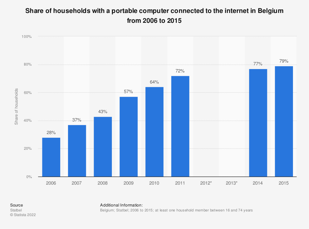 Statistic: Share of households with a portable computer connected to the internet in Belgium from 2006 to 2015 | Statista