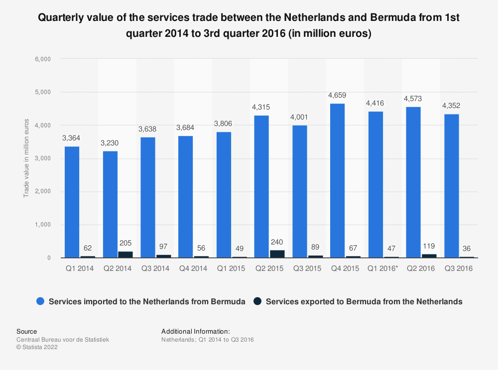 Statistic: Quarterly value of the services trade between the Netherlands and Bermuda from 1st quarter 2014 to 3rd quarter 2016 (in million euros) | Statista