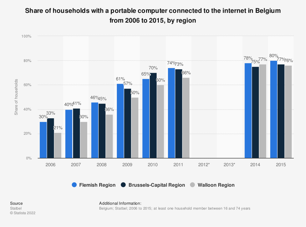 Statistic: Share of households with a portable computer connected to the internet in Belgium from 2006 to 2015, by region | Statista