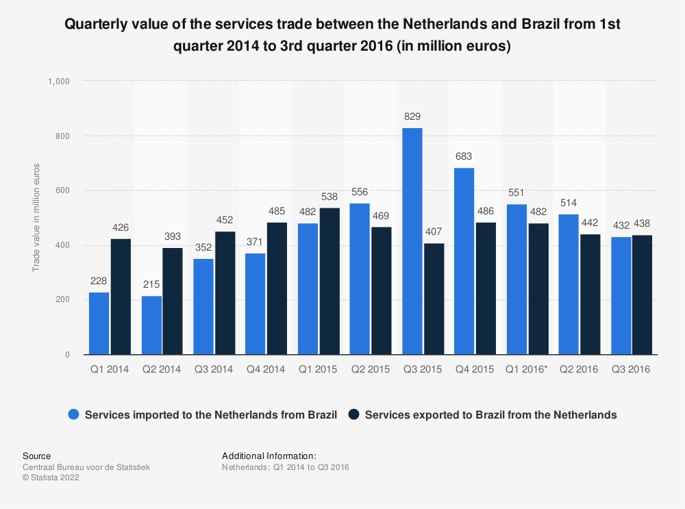 Statistic: Quarterly value of the services trade between the Netherlands and Brazil from 1st quarter 2014 to 3rd quarter 2016 (in million euros) | Statista