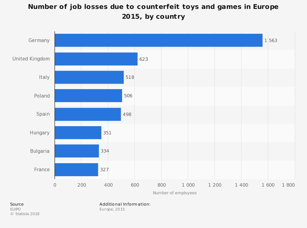Statistic: Number of job losses due to counterfeit toys and games in Europe 2015, by country | Statista