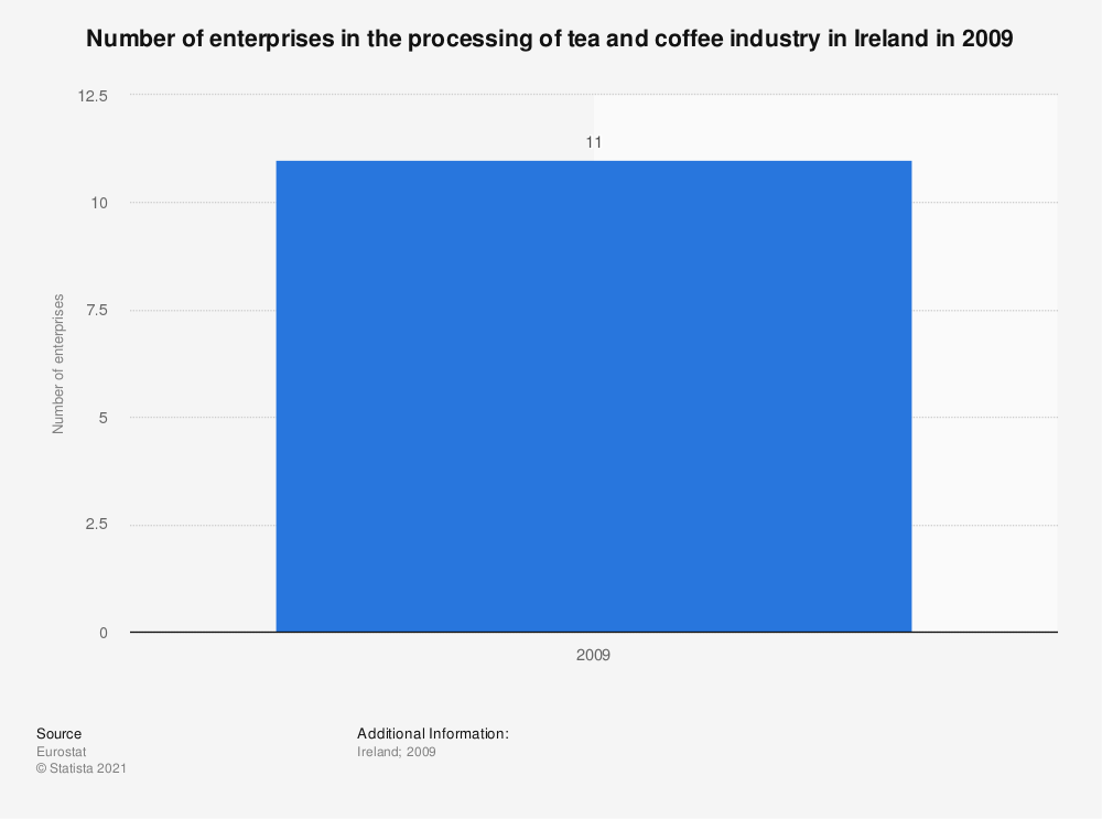 Statistic: Number of enterprises in the processing of tea and coffee industry in Ireland in 2009 | Statista