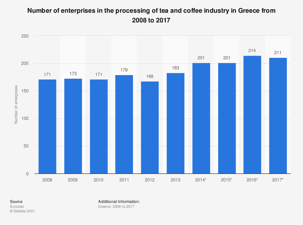 Statistic: Number of enterprises in the processing of tea and coffee industry in Greece from 2008 to 2014 | Statista