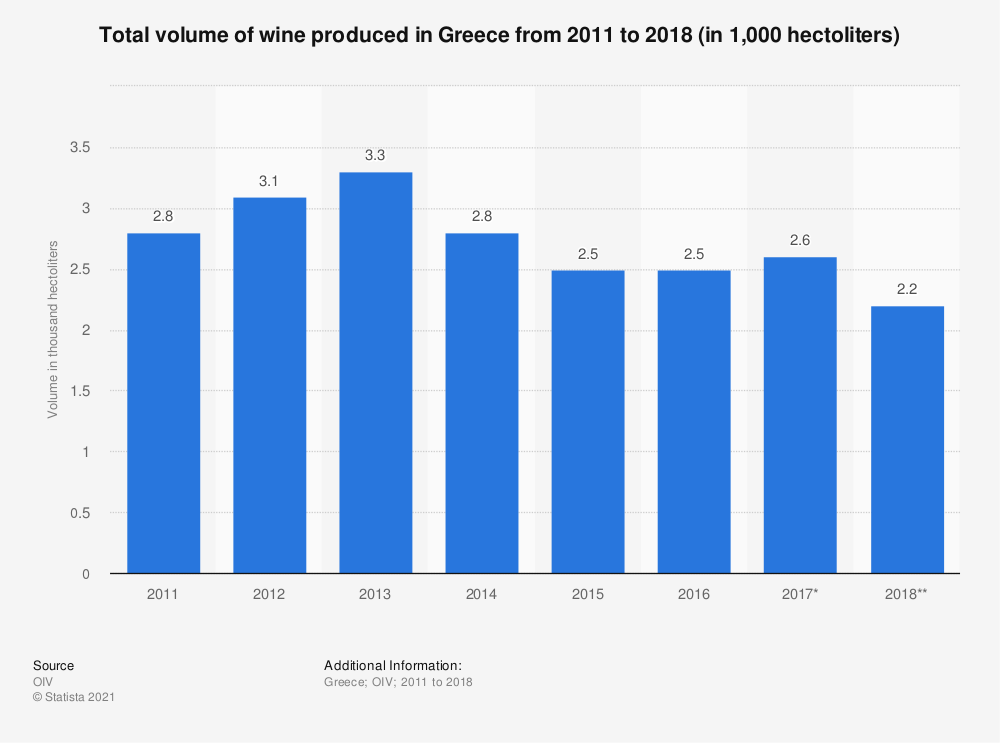 Statistic: Total volume of wine produced in Greece from 2011 to 2017 (in 1,000  hectoliters) | Statista