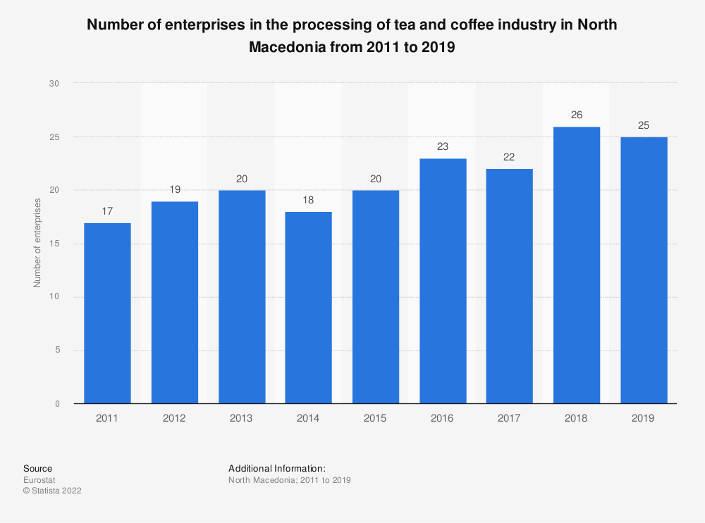 Statistic: Number of enterprises in the processing of tea and coffee industry in North Macedonia from 2011 to 2017 | Statista