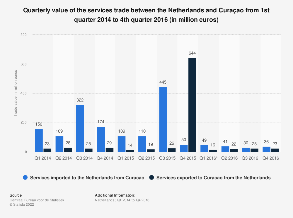 Statistic: Quarterly value of the services trade between the Netherlands and Curaçao from 1st quarter 2014 to 4th quarter 2016 (in million euros) | Statista