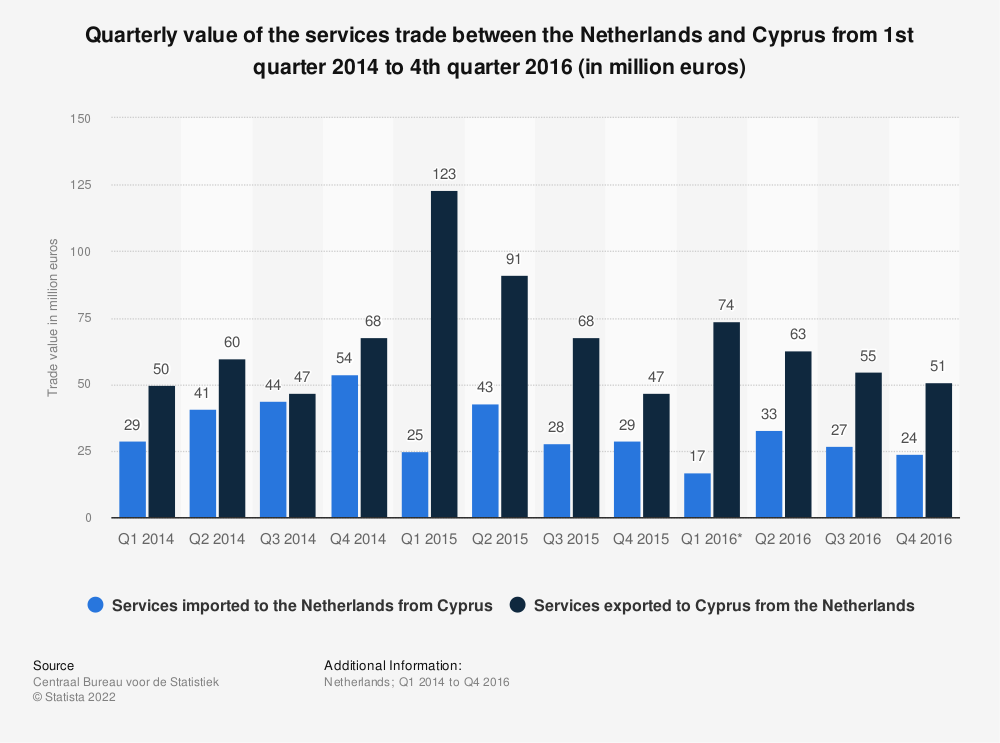 Statistic: Quarterly value of the services trade between the Netherlands and Cyprus from 1st quarter 2014 to 4th quarter 2016 (in million euros) | Statista