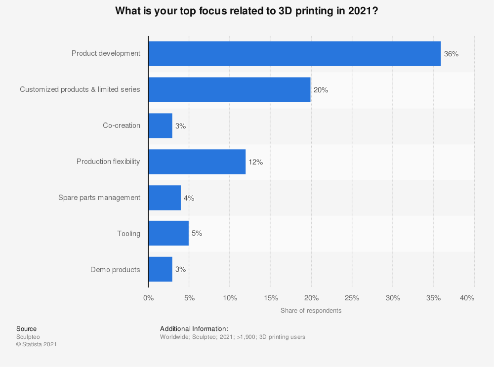 Statistic: Which 3D Printing related area is the top priority for your organization in 2018? | Statista