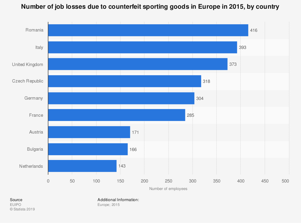 Statistic: Number of job losses due to counterfeit sporting goods in Europe in 2015, by country | Statista