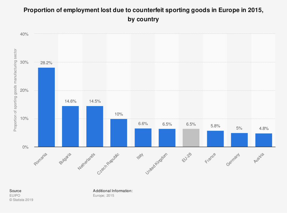 Statistic: Proportion of employment lost due to counterfeit sporting goods in Europe in 2015, by country | Statista