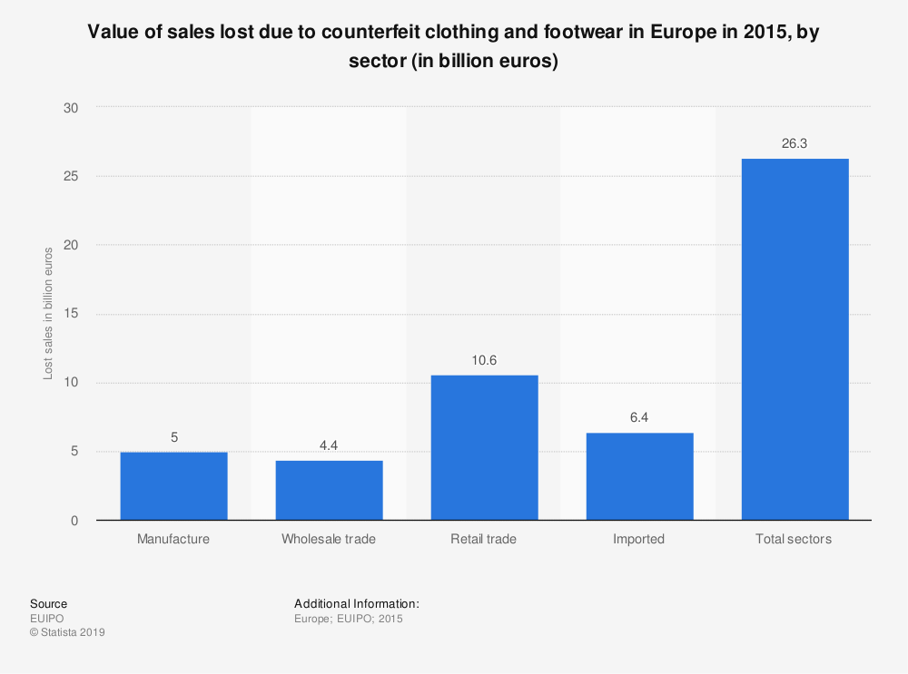 Statistic: Value of sales lost due to counterfeit clothing and footwear in Europe in 2015, by sector (in billion euros) | Statista