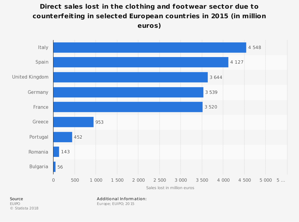 Statistic: Direct sales lost in the clothing and footwear sector due to counterfeiting in selected European countries in 2015 (in million euros) | Statista