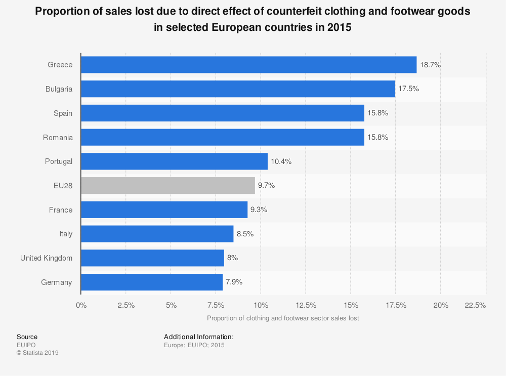 Statistic: Proportion of sales lost due to direct effect of counterfeit clothing and footwear goods in selected European countries in 2015 | Statista