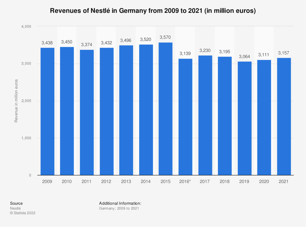 Statistic: Revenues of Nestlé in Germany from 2009 to 2019 (in million euros) | Statista