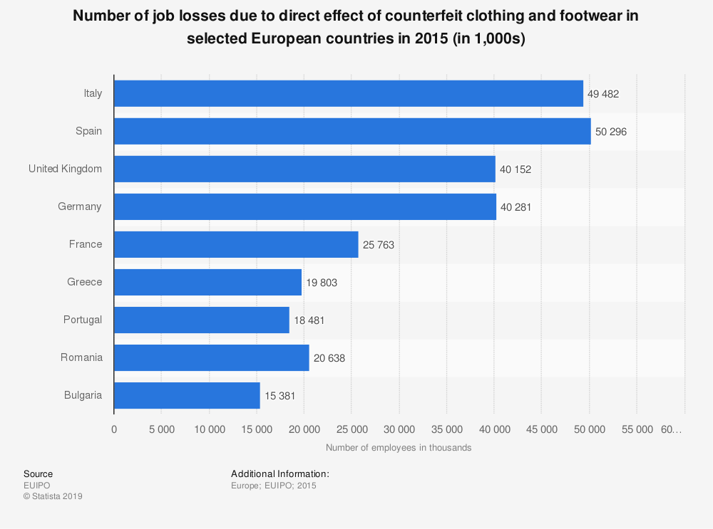 Statistic: Number of job losses due to direct effect of counterfeit clothing and footwear in selected European countries in 2015 (in 1,000s) | Statista