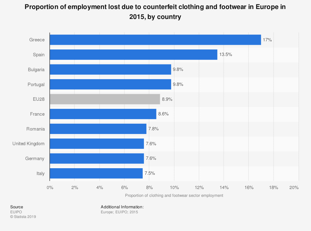 Statistic: Proportion of employment lost due to counterfeit clothing and footwear in Europe in 2015, by country | Statista