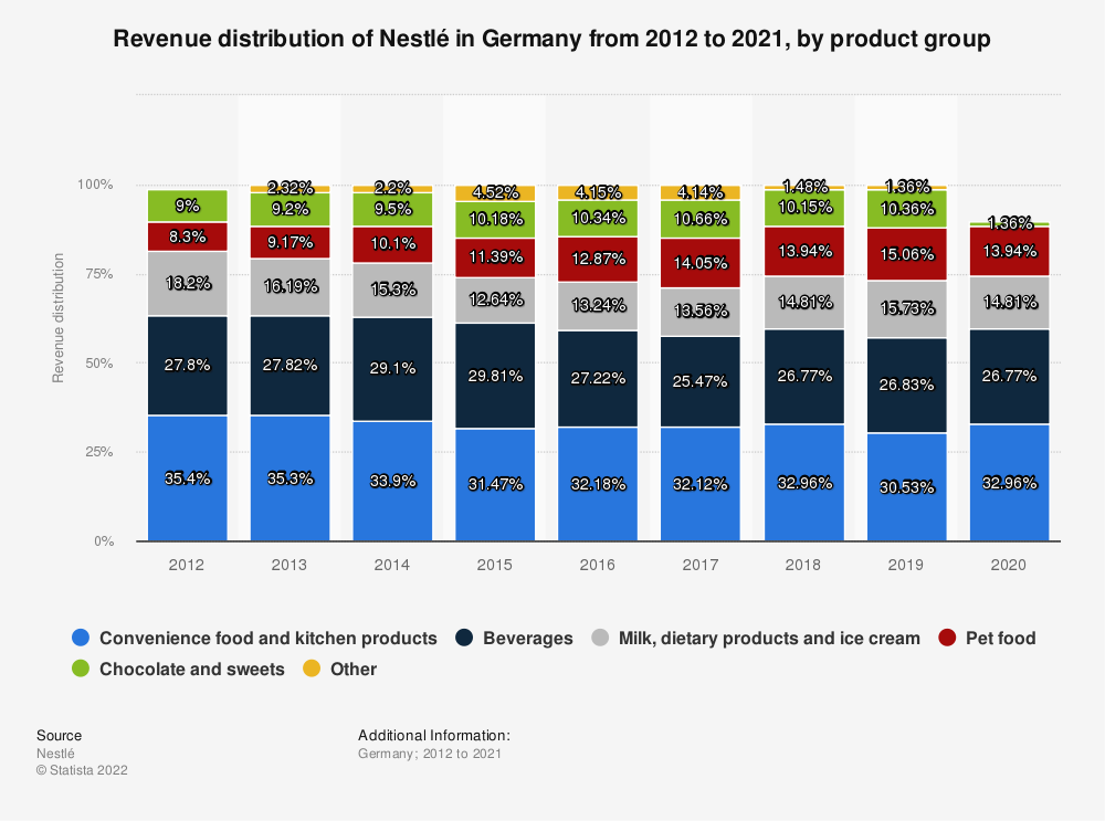 Statistic: Revenue distribution of Nestlé in Germany from 2012 to 2019, by product group | Statista