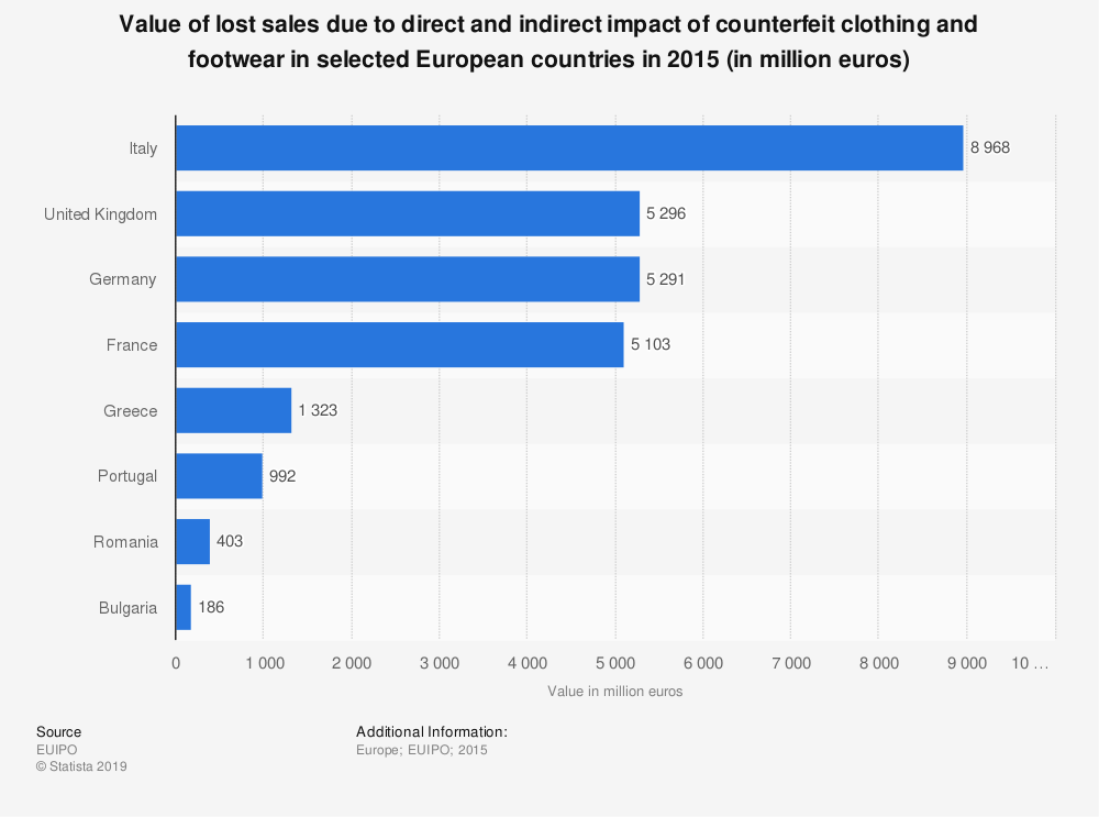 Statistic: Value of lost sales due to direct and indirect impact of counterfeit clothing and footwear in selected European countries in 2015 (in million euros) | Statista