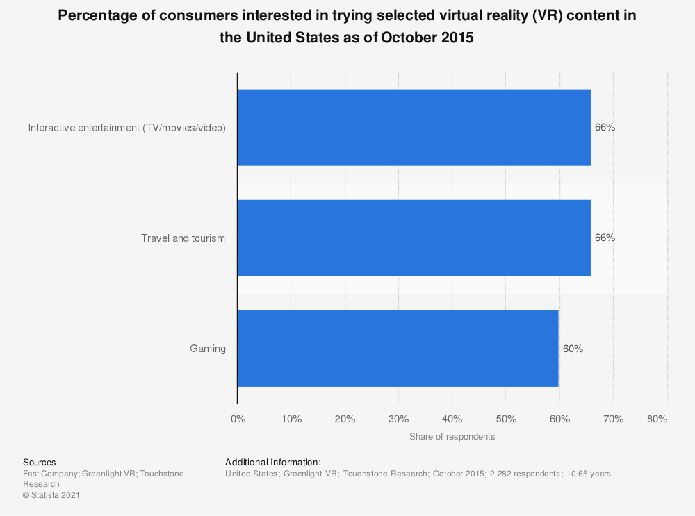 Statistic: Percentage of consumers interested in trying selected virtual reality (VR) content in the United States as of October 2015  | Statista
