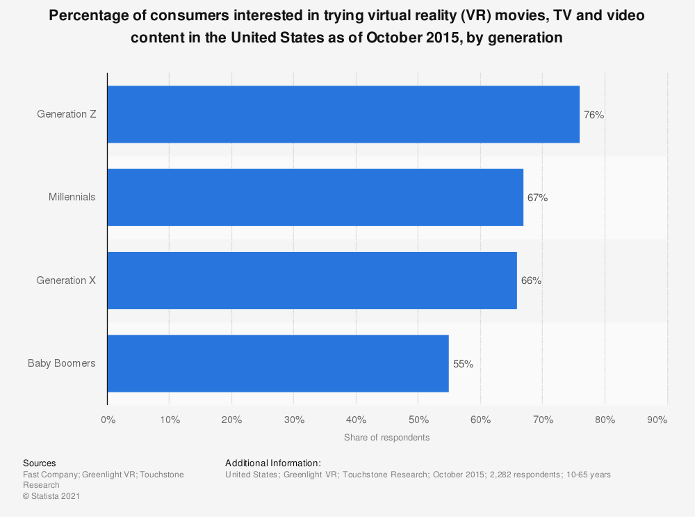 Statistic: Percentage of consumers interested in trying virtual reality (VR) movies, TV and video content in the United States as of October 2015, by generation | Statista