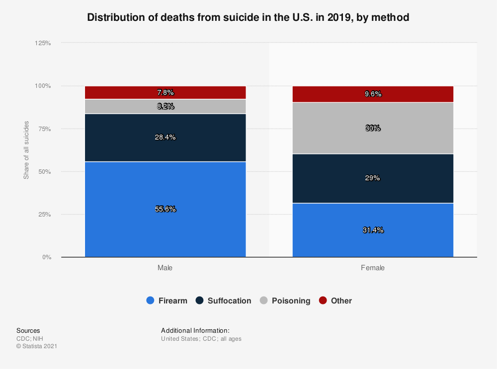 Statistic: Distribution of deaths from suicide in the U.S. in 2017, by method  | Statista