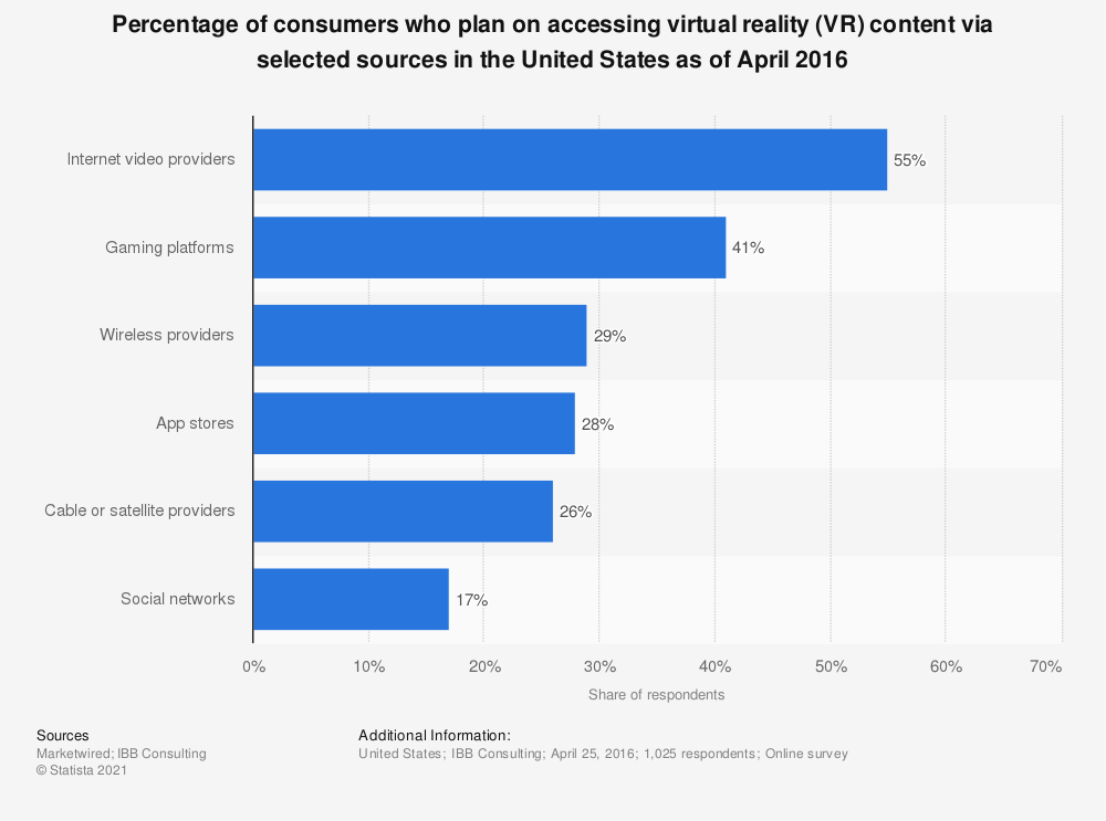 Statistic: Percentage of consumers who plan on accessing virtual reality (VR) content via selected sources in the United States as of April 2016 | Statista