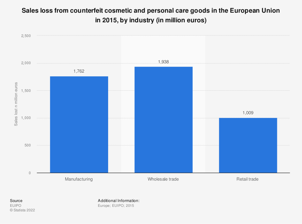 Statistic: Sales loss from counterfeit cosmetic and personal care goods in the European Union in 2015, by industry (in million euros) | Statista