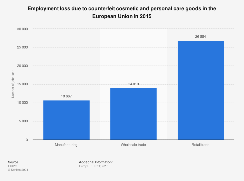Statistic: Employment loss due to counterfeit cosmetic and personal care goods in the European Union in 2015 | Statista