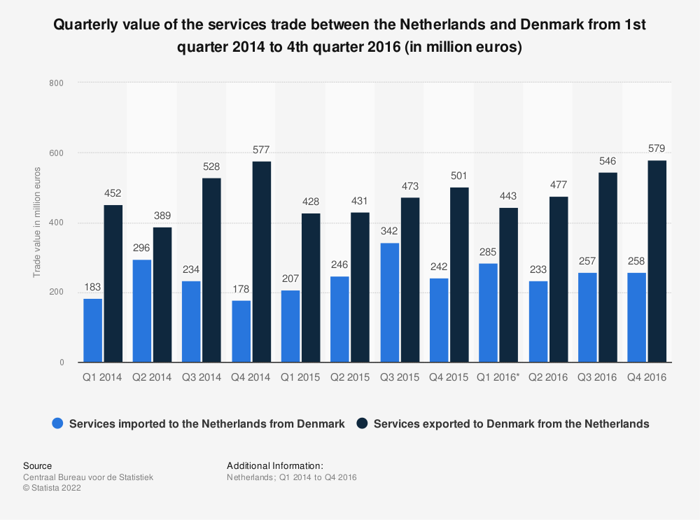 Statistic: Quarterly value of the services trade between the Netherlands and Denmark from 1st quarter 2014 to 4th quarter 2016 (in million euros) | Statista