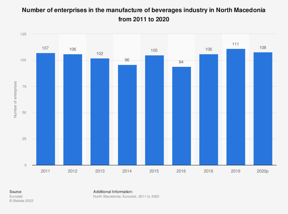 Statistic: Number of enterprises in the manufacture of beverages industry in North Macedonia from 2011 to 2018 | Statista