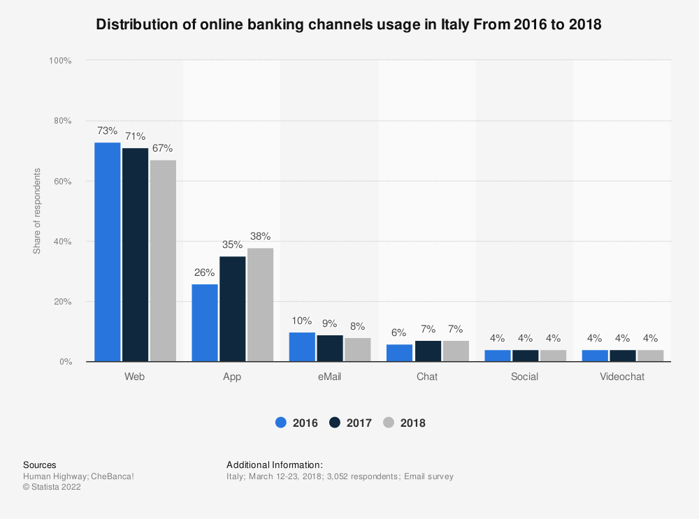 Statistic: Distribution of online banking channels usage in Italy From 2016 to 2018 | Statista