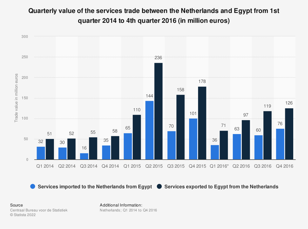 Statistic: Quarterly value of the services trade between the Netherlands and Egypt from 1st quarter 2014 to 4th quarter 2016 (in million euros) | Statista