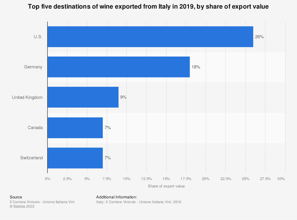 Statistic: Top five destinations of wine exported from Italy in 2018, by share of export value | Statista